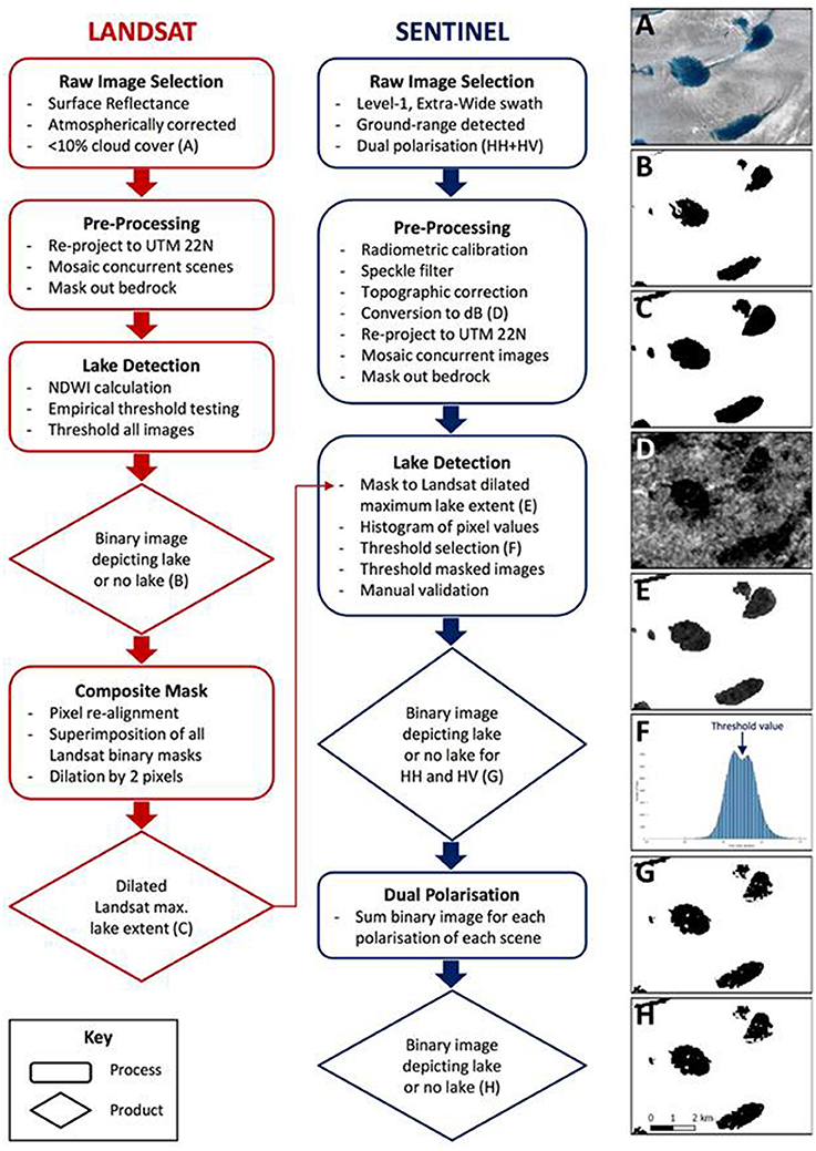 Frontiers | Toward Monitoring Surface and Subsurface Lakes