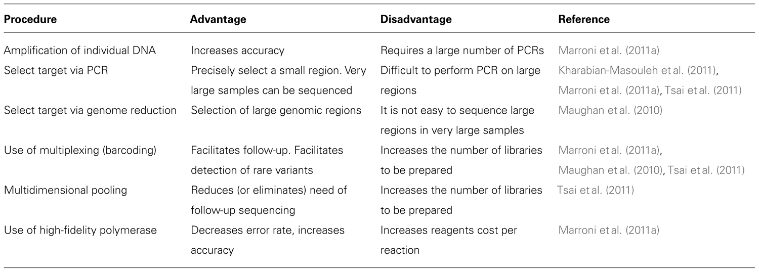 assess the advantages and disadvantages of There are both advantages and disadvantages associated with the assessment center process advantages properly designed and administered, assessment centers are more reliable than traditional testing methods in evaluating supervisory, managerial, and administrative potential.