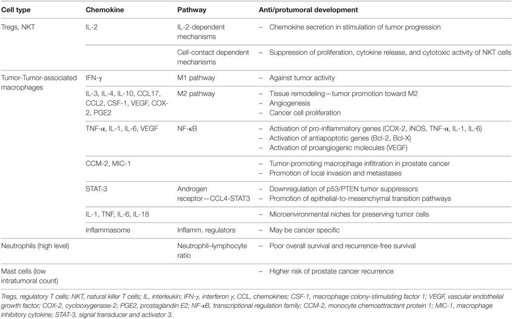 adenocarcinoma ductal cura la próstata