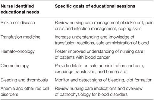 Frontiers | The Need for Hematology Nurse Education in Low- and