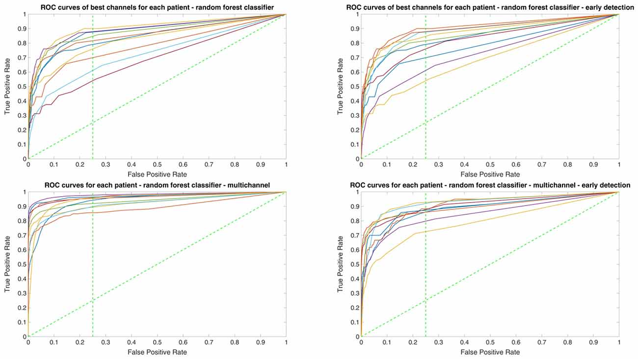 Frontiers A Comparison Of Machine Learning Classifiers For Energy Positive Trigger Timer Circuit Simulating The State Variable Filter