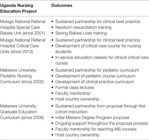 Essay, Research Paper: Pediatric Nursing