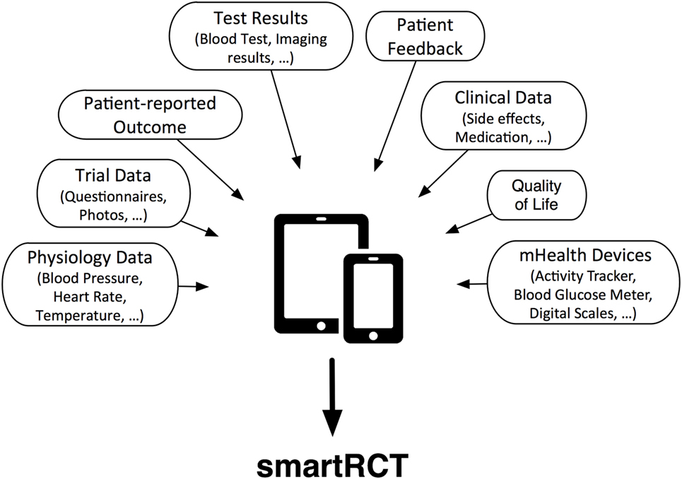 Frontiers   mHealth and Application Technology Supporting