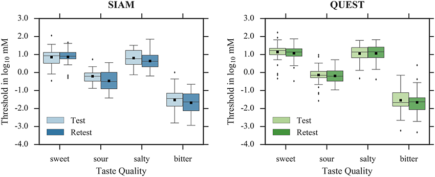 Frontiers Rapid Estimation Of Gustatory Sensitivity Thresholds