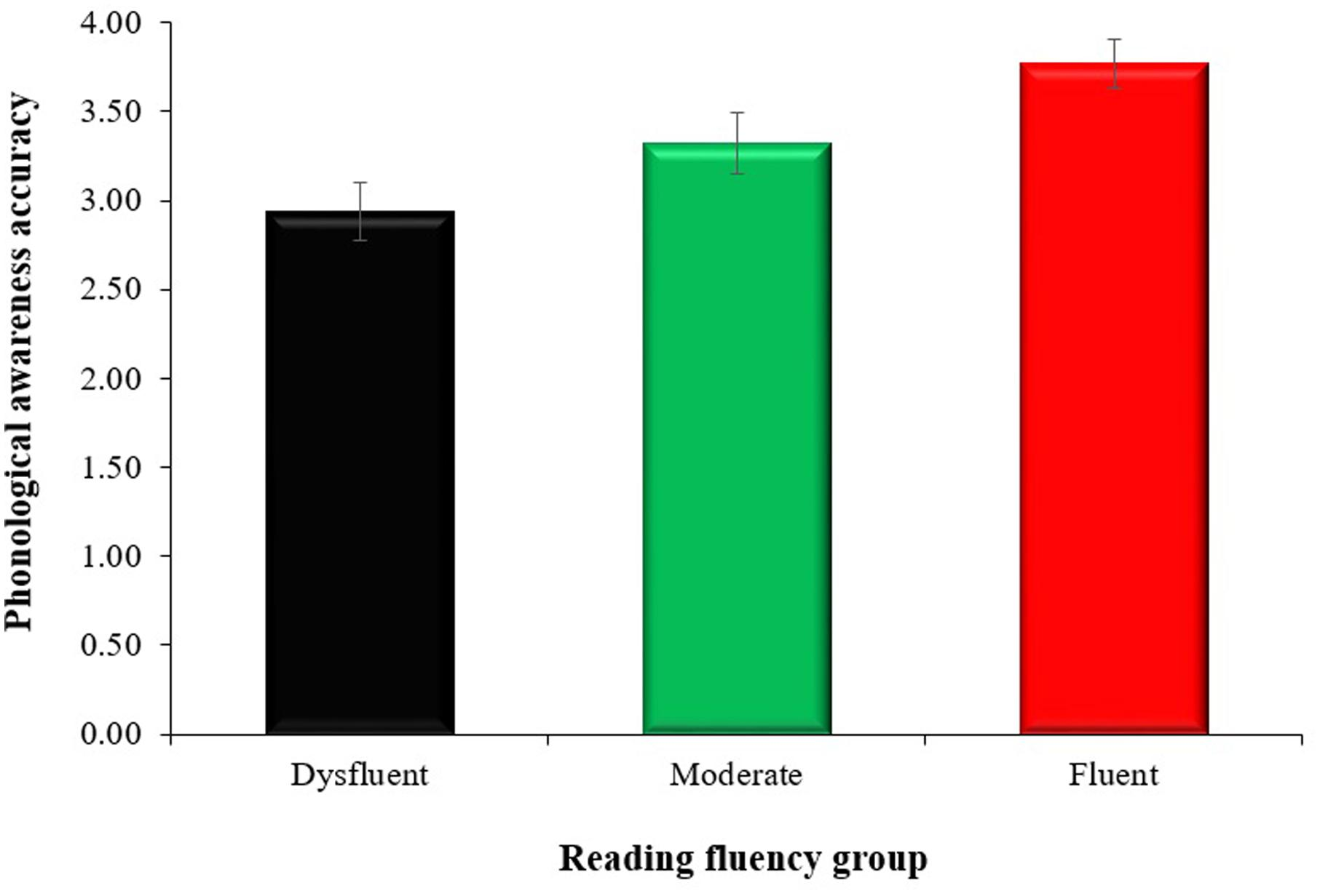 reading fluency and its effect on The process of connected text reading  we want to bring this analysis strategy to immediate use to investigate the effect of different kinds of reading fluency.
