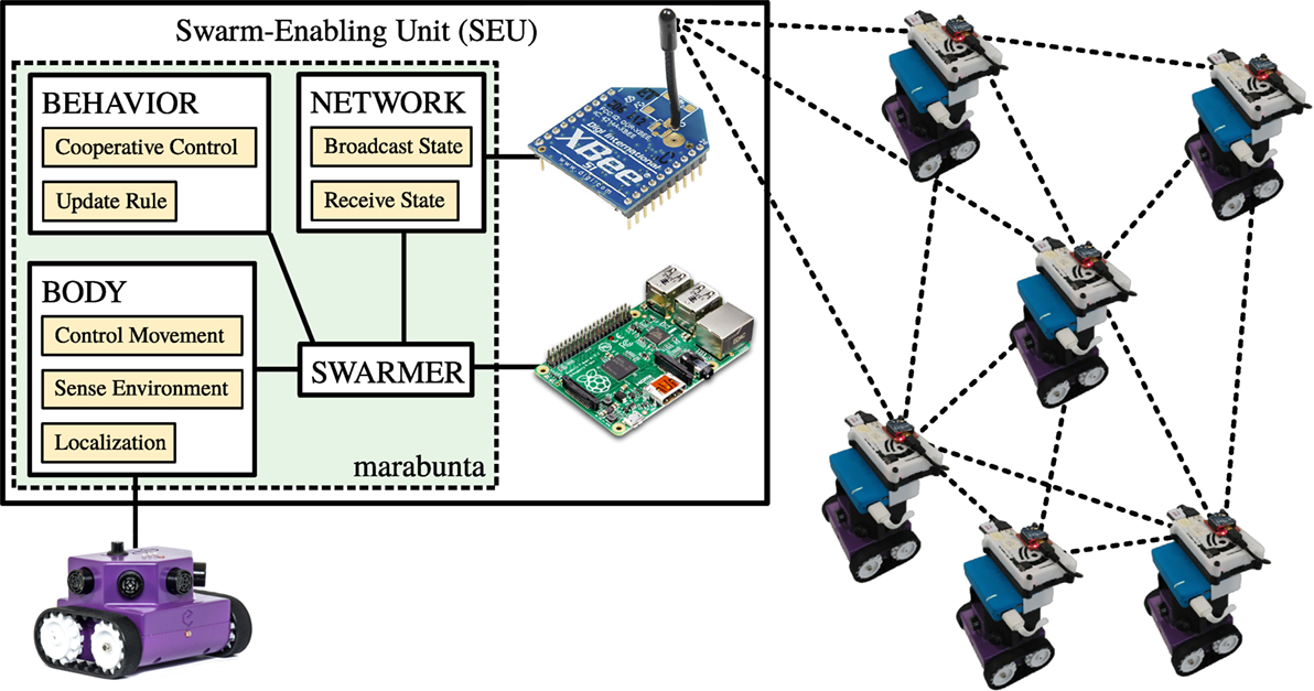 Frontiers | Swarm-Enabling Technology for Multi-Robot