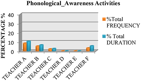 Frontiers | Is Reading Instruction Evidence-Based? Analyzing