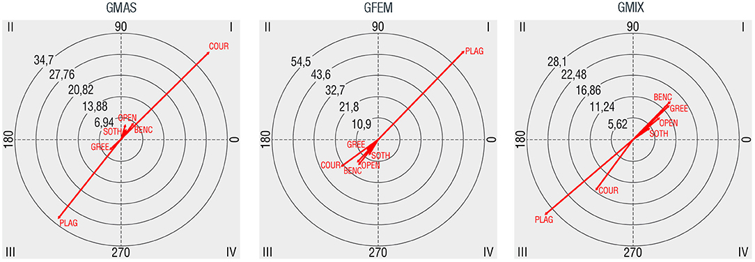 Frontiers | Using Systematic Observation and Polar Coordinates