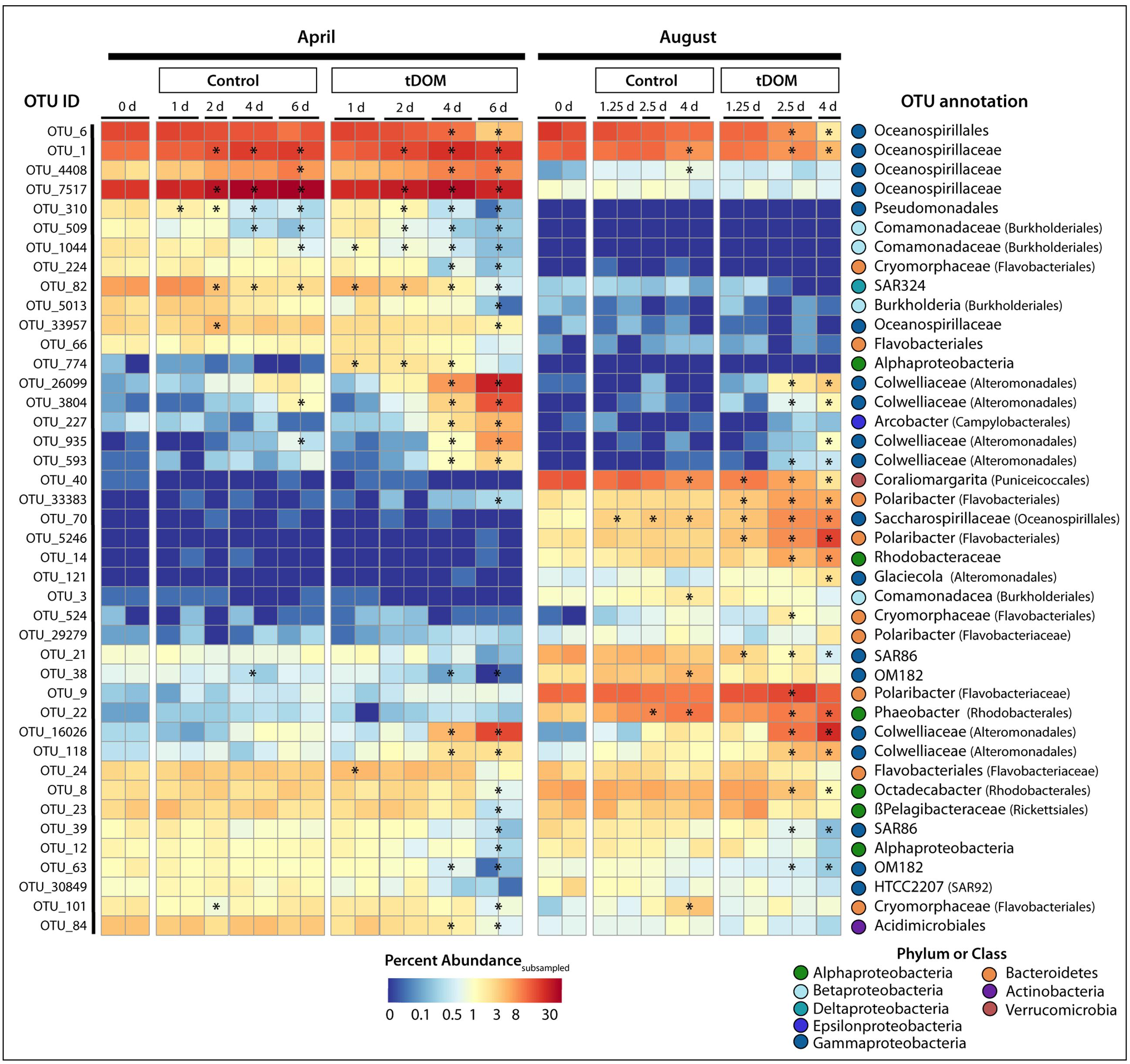 Frontiers | Microbial Community Response to Terrestrially