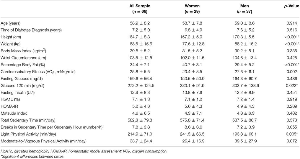 cardiovascular fitness lab report