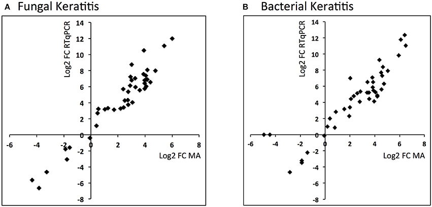 an analysis of microbial participants Fig 1 microbial community variation in the fgfp cohort, represented by principal coordinates analysis (pcoa, genus-level bray-curtis dissimilarity) (a) top 10 contributors to community variation as determined by canonical correspondence analysis on unscaled genera abundances, plotted on the two first pcoa dimensions (arrows.