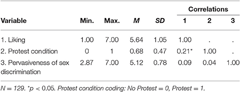 Frontiers | Standardized Effect Sizes for Moderated Conditional