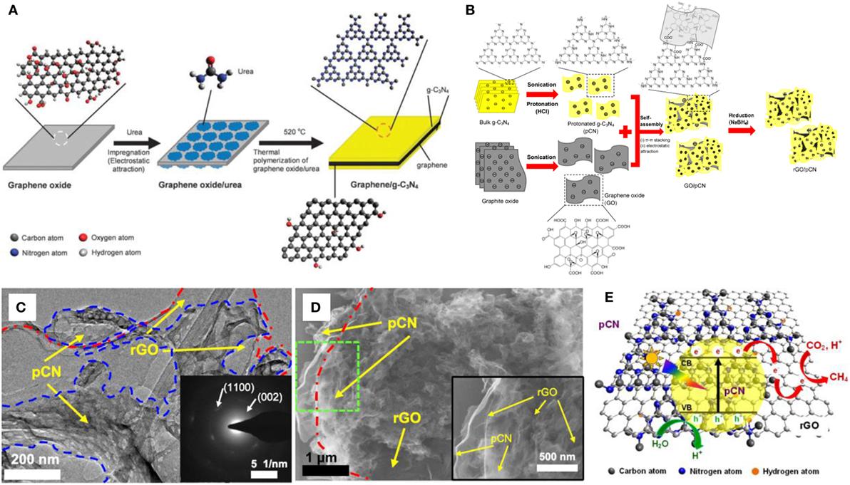 Frontiers | 2D/2D Graphitic Carbon Nitride (g-C3N4