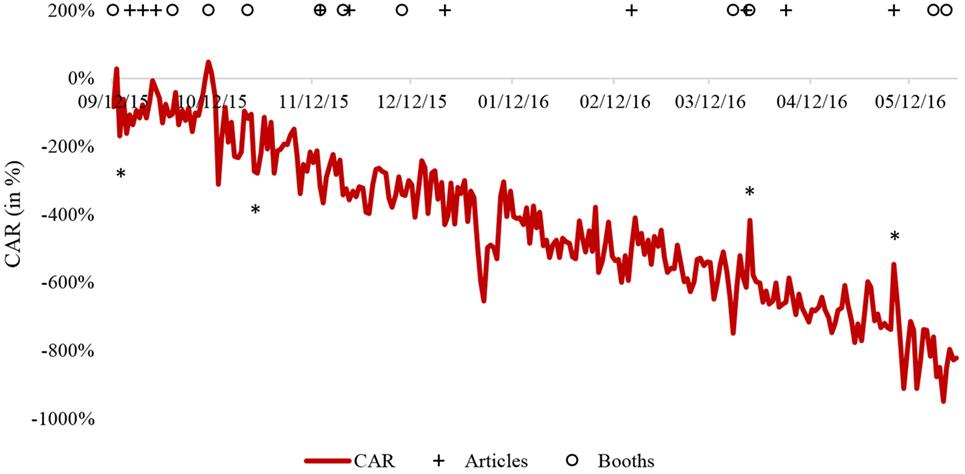 how to calculate car-cumulative abnormal return