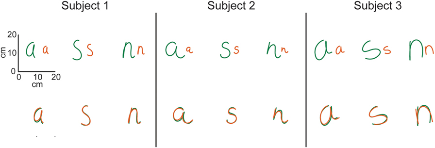 Figure 2 - On the top row, you can see examples of small and large letters (about twice as big) written by three participants.
