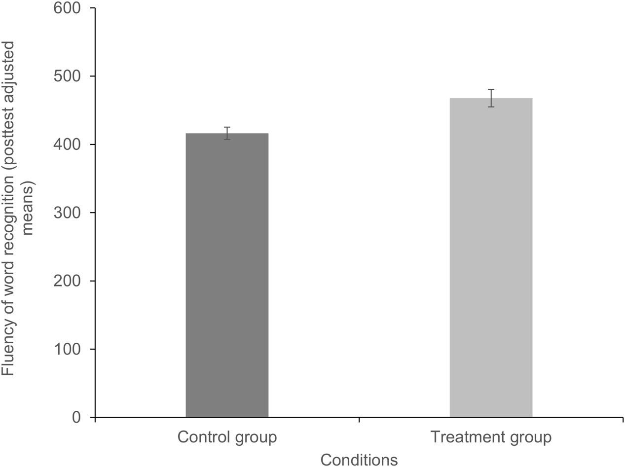 Frontiers Effects Of A Syllable Based Reading Intervention In Poor