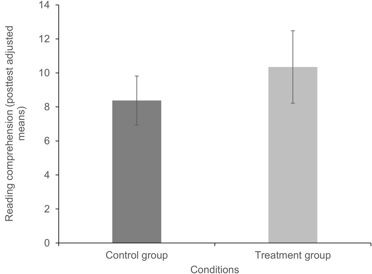 Frontiers | Effects of a Syllable-Based Reading Intervention