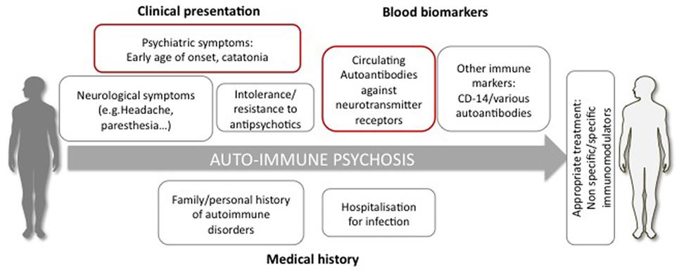 Cross dating involves an autoimmune