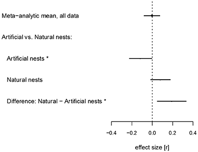 an analysis of the effects of predation Murky waters: turbidity's effect on  decisions surrounding nces are often made through a tradeoff analysis by  in tandem with the effects of predation,.