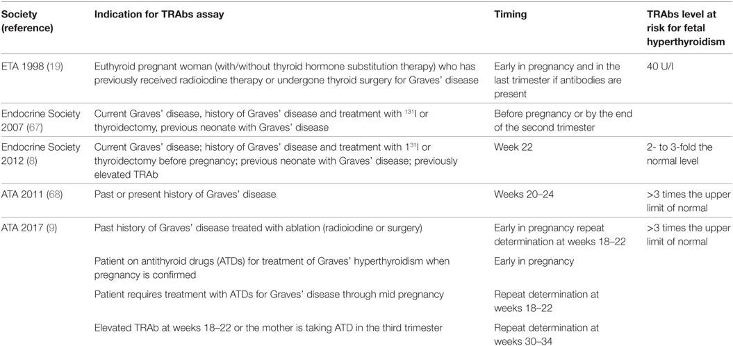 Frontiers | Thyroid-Stimulating Hormone Receptor Antibodies