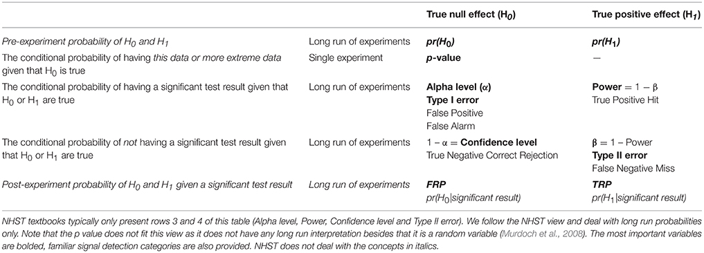 Frontiers | When Null Hypothesis Significance Testing Is