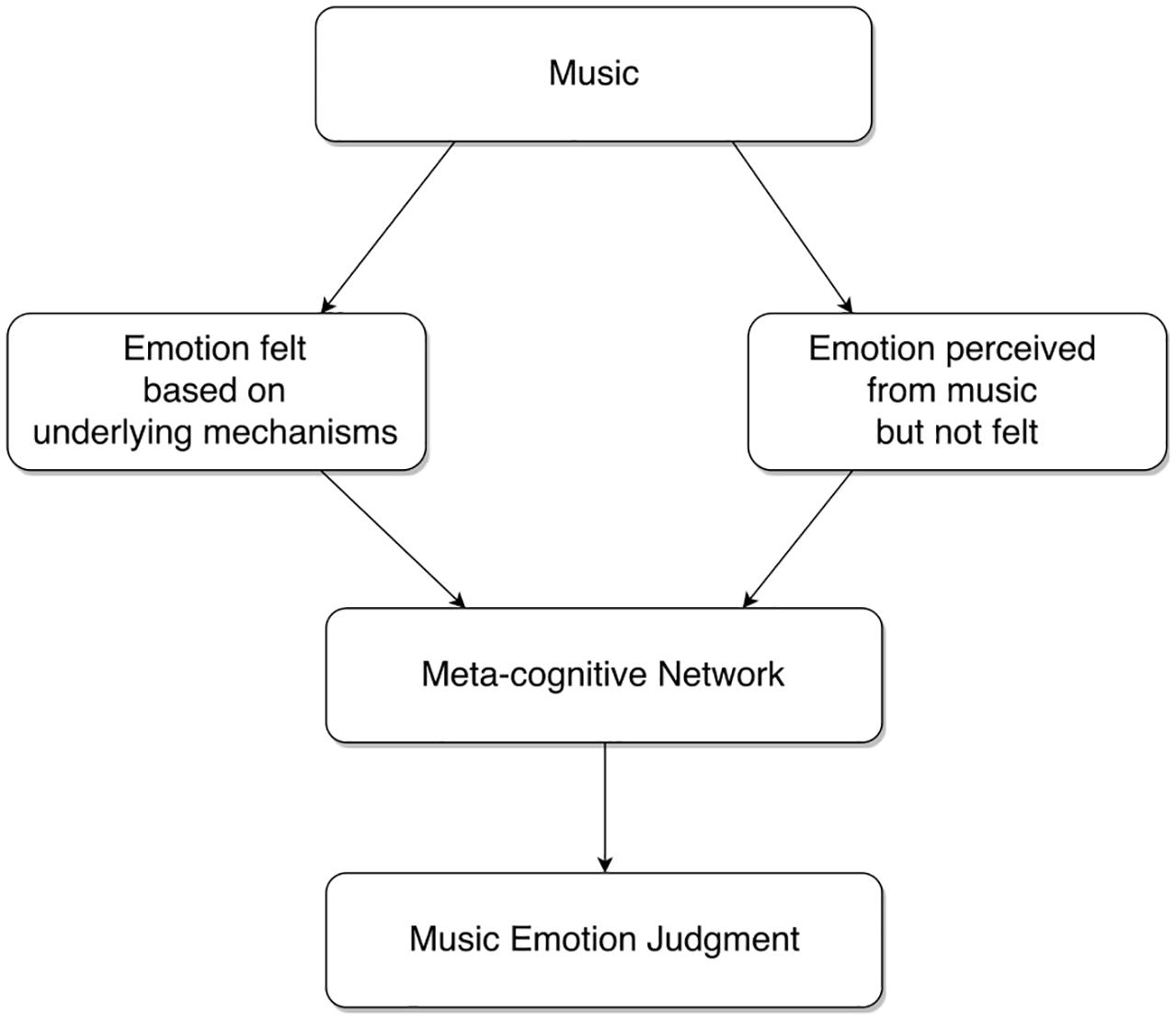 Frontiers | Modeling Music Emotion Judgments Using Machine