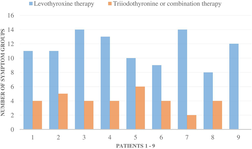 Frontiers | Non-Thyroidal Illness Syndrome in Patients