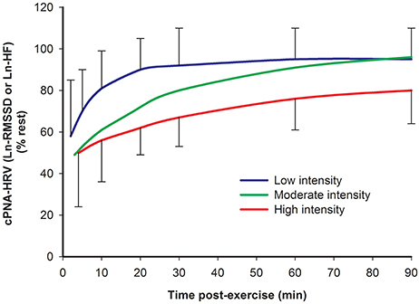Frontiers | Cardiac Autonomic Responses during Exercise and