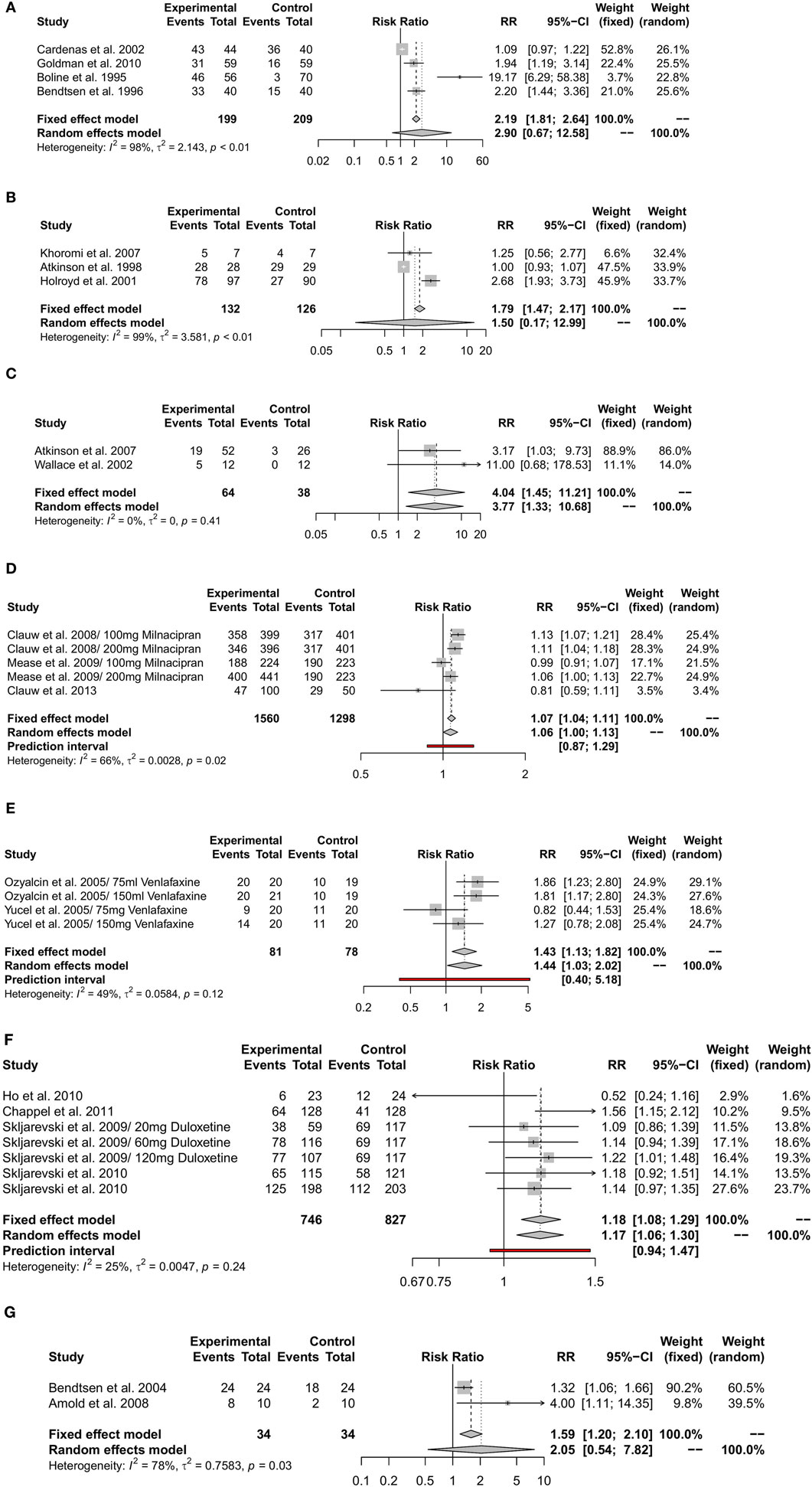 Frontiers   Adverse Effects of Antidepressants for Chronic Pain: A