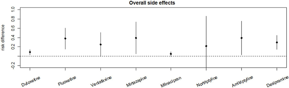 Frontiers | Adverse Effects of Antidepressants for Chronic