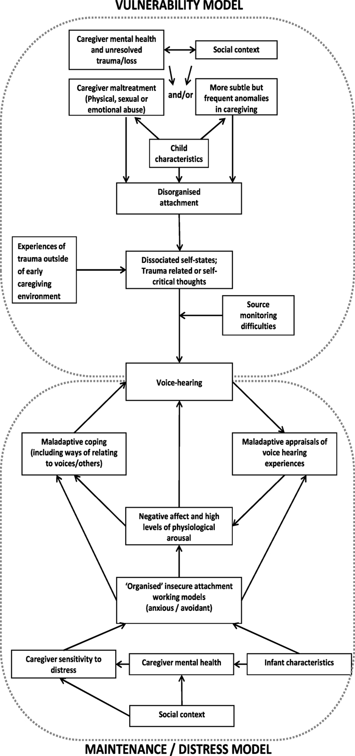 Frontiers | Cognitive Attachment Model of Voices: Evidence Base and
