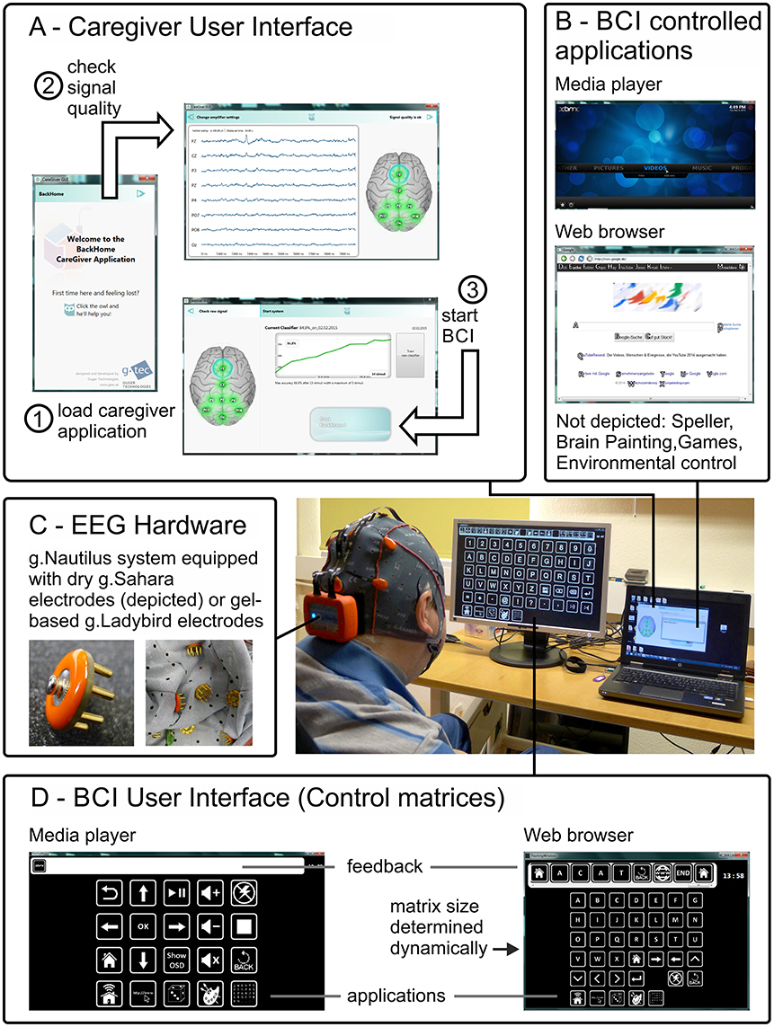 Frontiers A Multifunctional Brain Computer Interface Intended For Best Method Controlling How Motor Stops Maximizes Machine