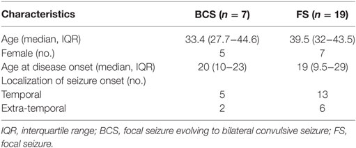 Frontiers | Impaired Baroreflex Sensitivity after Bilateral