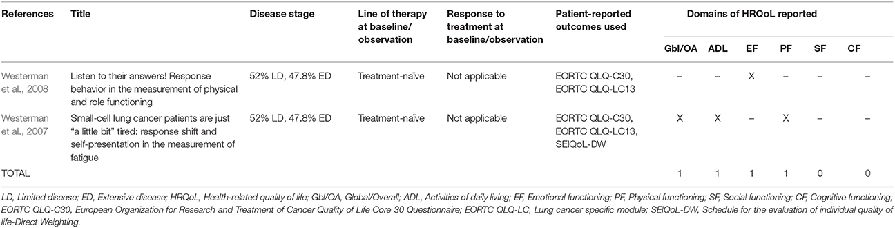 lung cancer symptoms treatment and literature A case report and critical literature review  lung cancers account for 5% of  second primary  ed therapy and symptom-triggered psycholo.