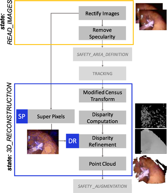 Frontiers | EnViSoRS: Enhanced Vision System for Robotic Surgery  A