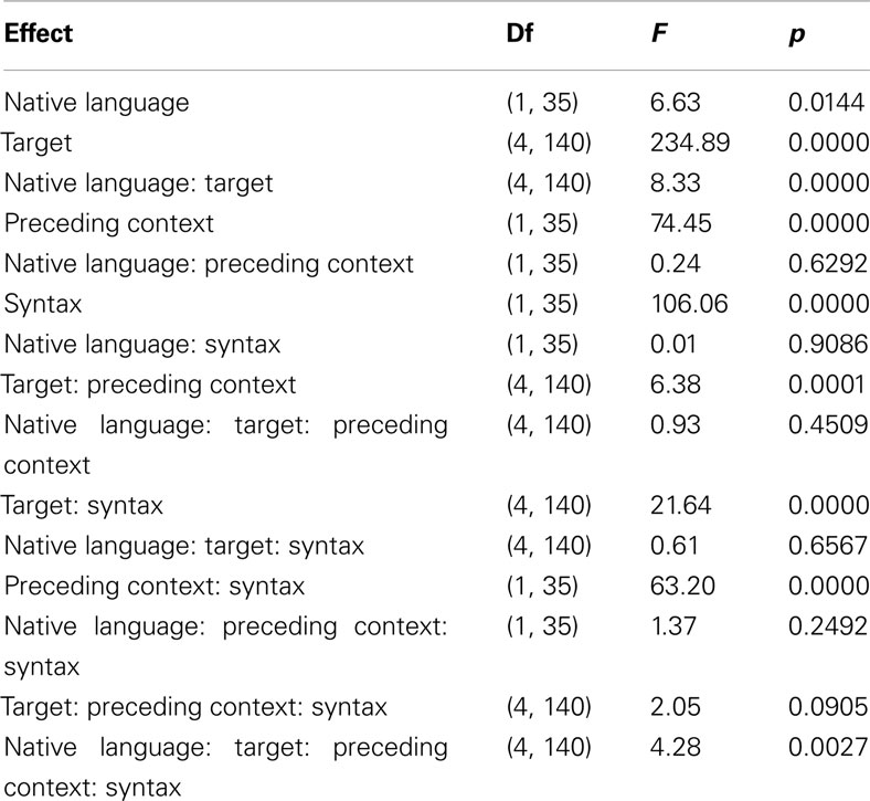 the role of native language and While advantages of literacy in the home language have been widely documented, the australian education system has not been proactive in providing institutional support for its development this paper investigates the impact of (il)literacy in the home language on the academic, affective, and social .