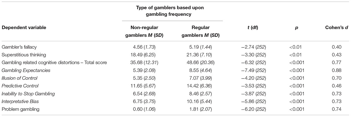 Frontiers | Gambling-Related Distortions and Problem