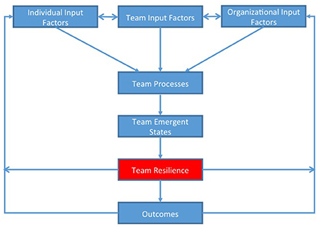 Frontiers | Team Resilience as a Second-Order Emergent State