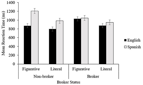 Frontiers Bilinguals Plausibility Judgments For Phrases With A Literal Vs Non Literal Meaning The Influence Of Language Brokering Experience Psychology