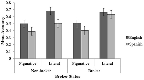 Frontiers bilinguals plausibility judgments for phrases with a frontiersin ccuart Gallery