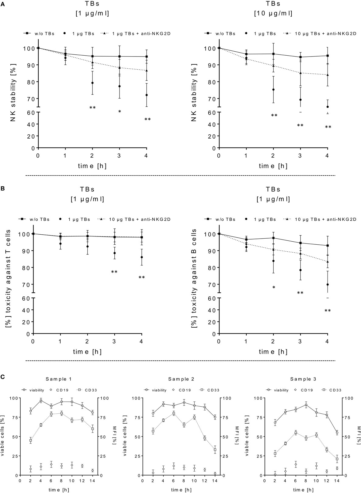 Frontiers   Triplebody Mediates Increased Anti-Leukemic Reactivity