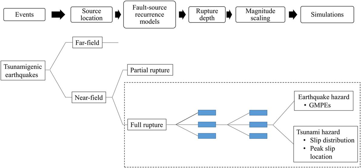 Frontiers   Probabilistic Seismic and Tsunami Hazard