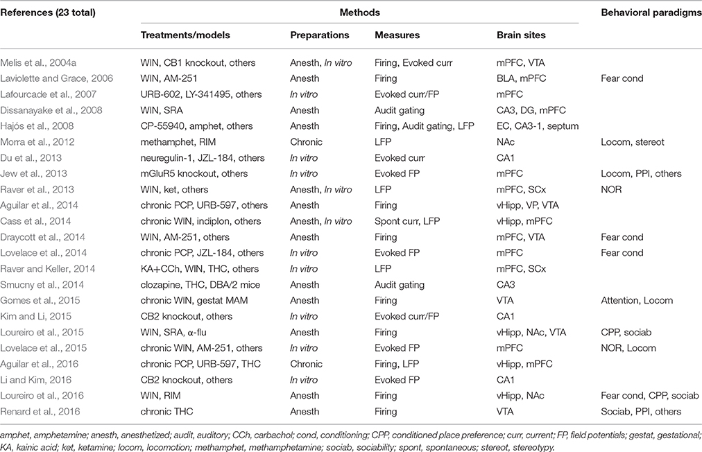 Frontiers   Cannabinoids and Vanilloids in Schizophrenia ...
