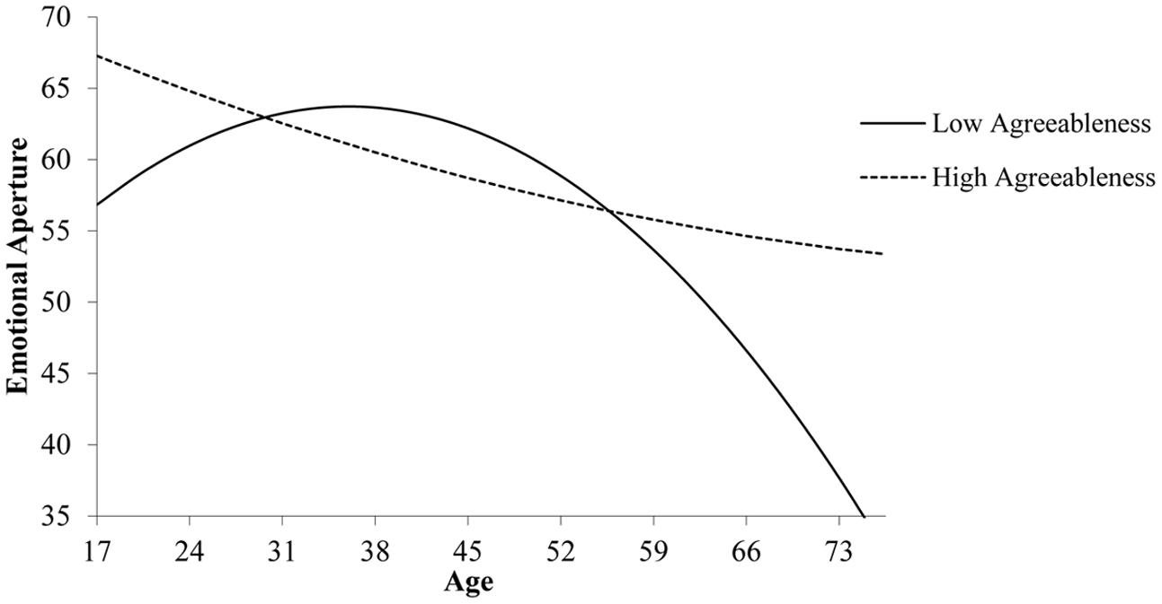 Frontiers | The Curvilinear Relationship between Age and