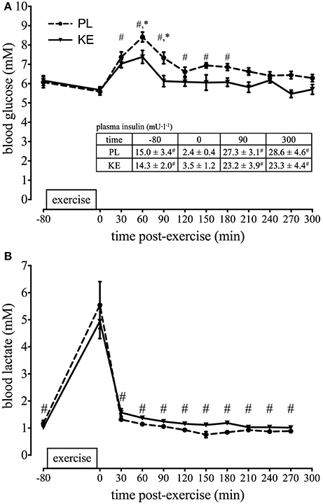 glycogen resynthesis Glycogen resynthesis in the absence of food ingestion during recovery from  moderate or high intensity physical activity: novel insights from rat and human.