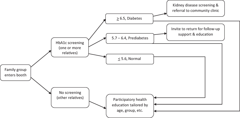 Frontiers | Diabetes Screening and Prevention in a High-Risk