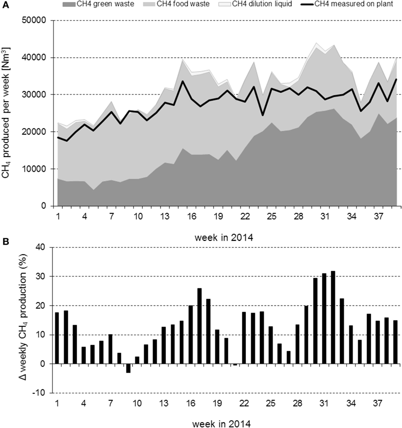 Frontiers   Methane Production of Full-Scale Anaerobic Digestion