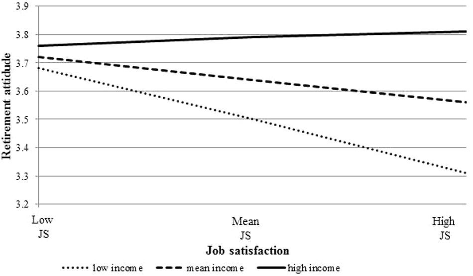Frontiers Job Satisfaction Retirement Attitude And Intended