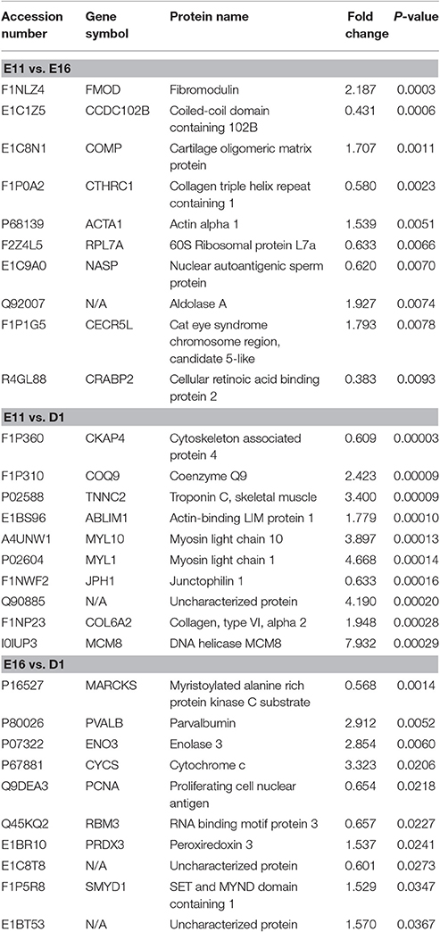 Frontiers | Proteomic Analysis of Chicken Skeletal Muscle during