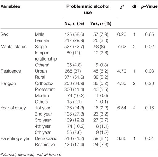 Frontiers | Problematic Alcohol Use among University